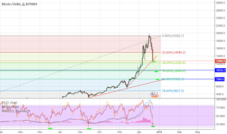 BTCUSD: BTC long, correction