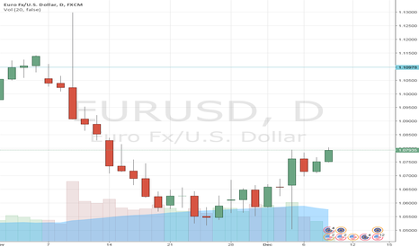 EURUSD: EURUSD long - target raised to 1.0940