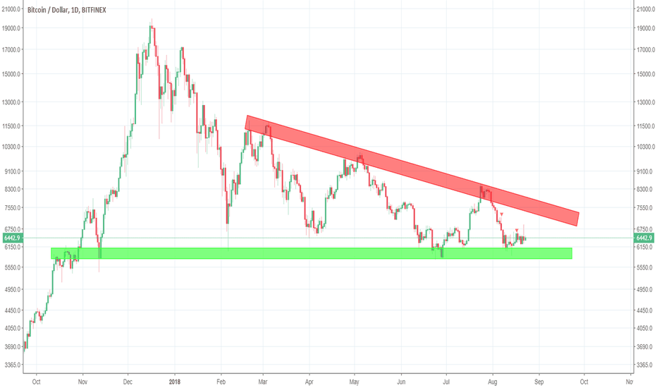BTCUSD: The Simple Trick Making ME Money and Losing YOU Money