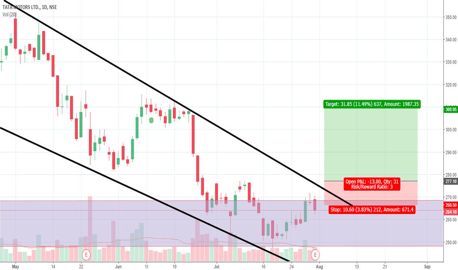 TATAMOTORS: Tata motors - Long - Favorable RR