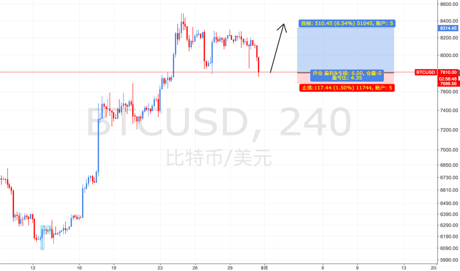 BTCUSD: [Long] $BTC Short-term