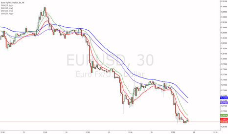 EURUSD: 55 ema system with 13 ema high low on the 30 min time frame