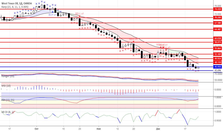 WTICOUSD: Диапазонная торговля: Нефть и Золото на 24.12.2018 года