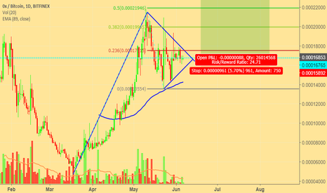 ZRXBTC: ZRXBTC Bull pennant forming on 1 day chart, Possible scenarios.