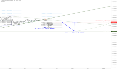 USDCNH: ONE MORE WAVE FOR SHORT