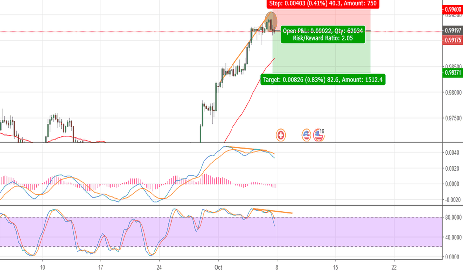 USDCHF: USDCHF, Would it be a Bearish sign or just another correction