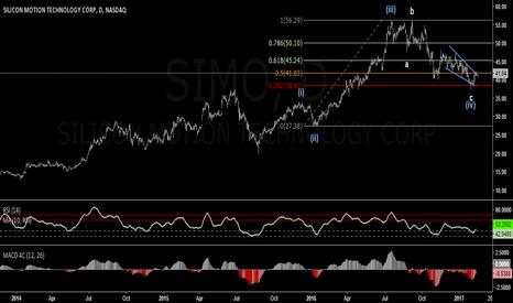 SIMO: SIMO: Recovery To All Time Highs?