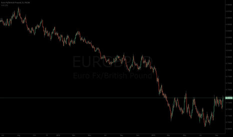 EURGBP: Low Risk High Profitability Opportunity
