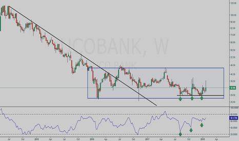 UCOBANK: UCOBANK bullish setup - 44 coming soon (study purpose)