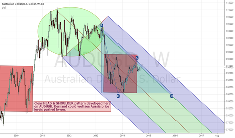 AUDUSD: AUSSIE outlook for year end