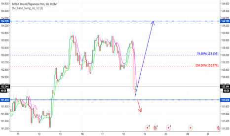 GBPJPY: GBPJPY what Now ?
