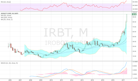 IRBT: Might be time to take some profits