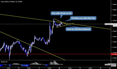 EURUSD: EURUSD Sell Setup By Wave Analysis