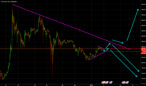 LTCUSD: Currently very sceptical on Litecoin