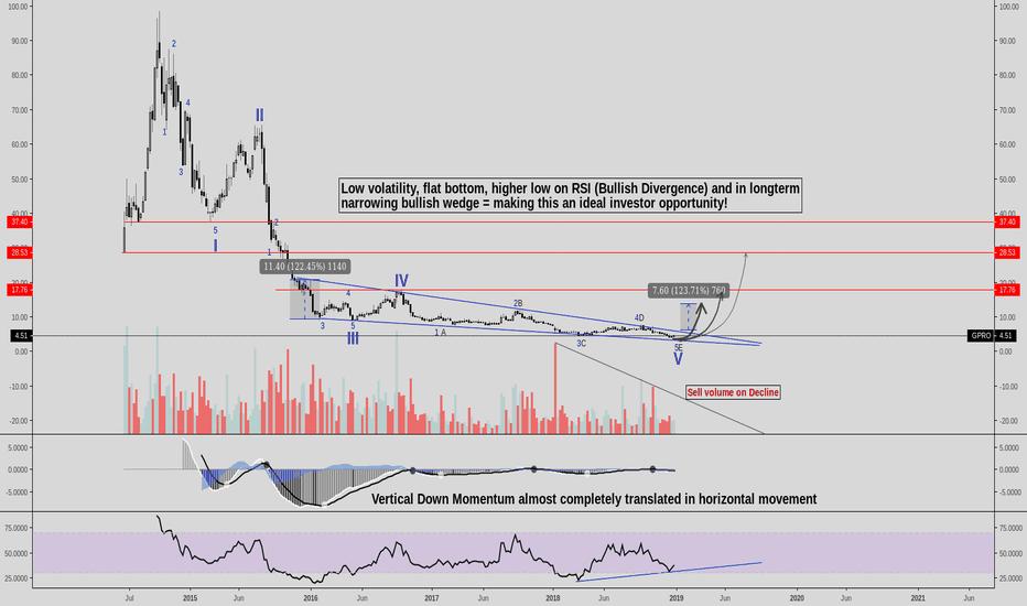 GPRO: GOPRO INC. - Perfect long-term investor chart!