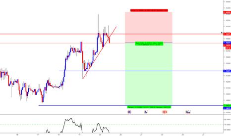 EURCHF: EUR/CHF Short Trade Opportunity