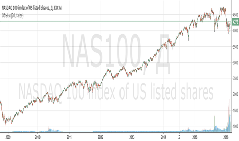 NAS100: Покупаем NASDAQ