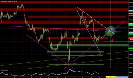 EURUSD: This looks interesting