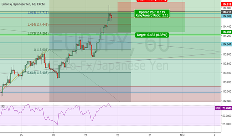 EURJPY: eurjpy 2nd chance