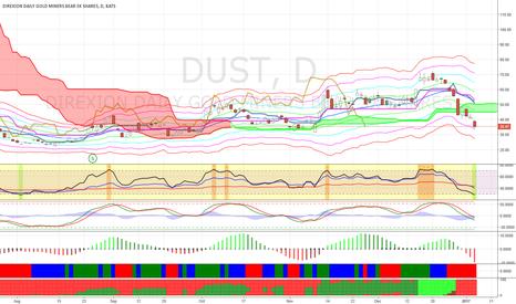 DUST: Buy DUST at $28