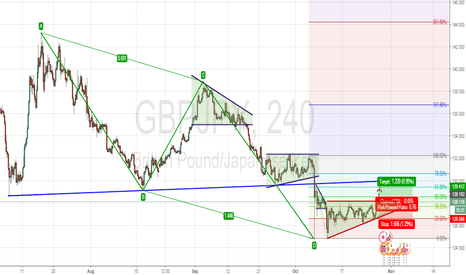 GBPJPY: GBPJPY  Breakout  TOP FLAT TRAINGLE