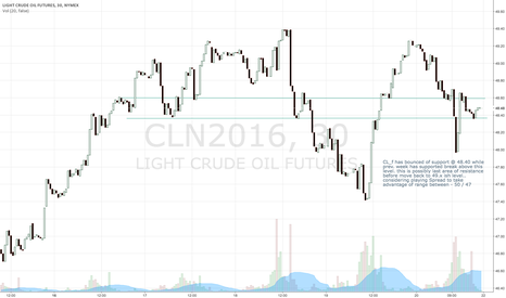 CLN2016: Playing spread  - 50 / 47 on CL_F$