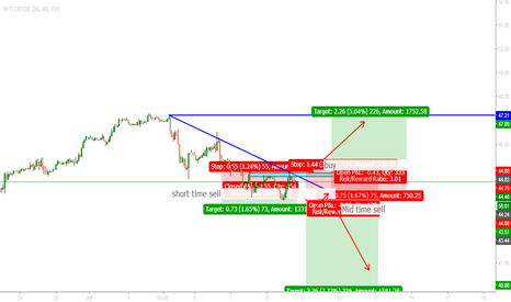 USOIL: Wti short and long