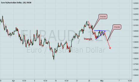 EURAUD: EurAud ready to go down!(Triangle Break Out)