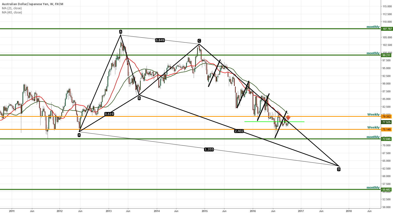 AUDJPY Butterfly pattern on weekly and monthly chart