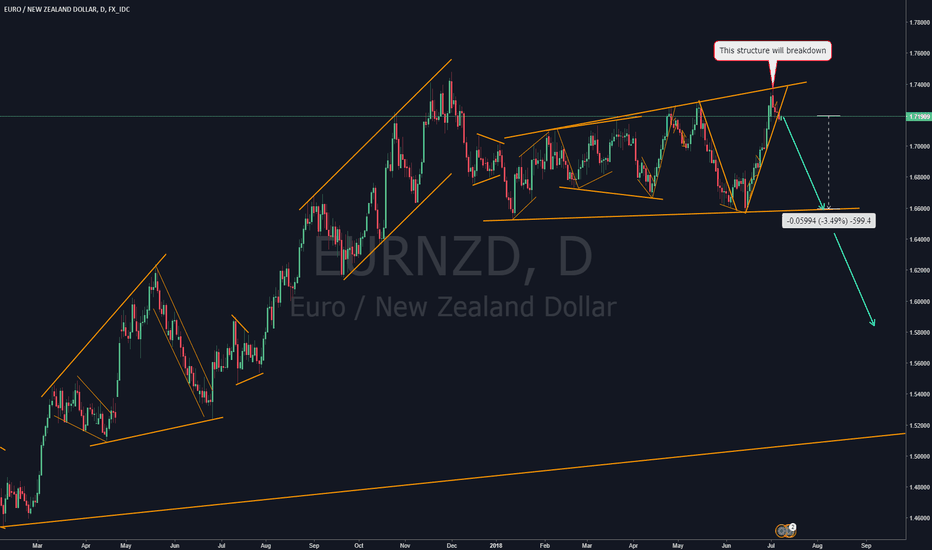 EURNZD: EURNZD Swing Sell ** Don't Miss this trade **