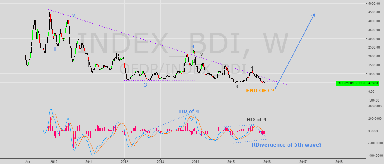 Baltic Dry Index By Trader Imilkon Published January 04 2016