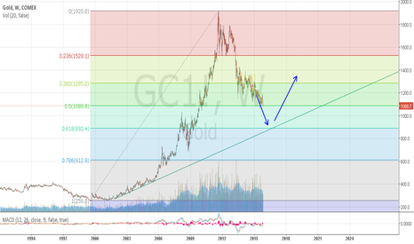 GC1!: Looks like we may see 900$ Gold before any significant change