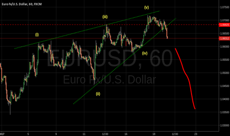EURUSD: Ending Diagonal in EURUSD after yellen and before ECB meeting.