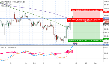 EURGBP: Martillo invertido