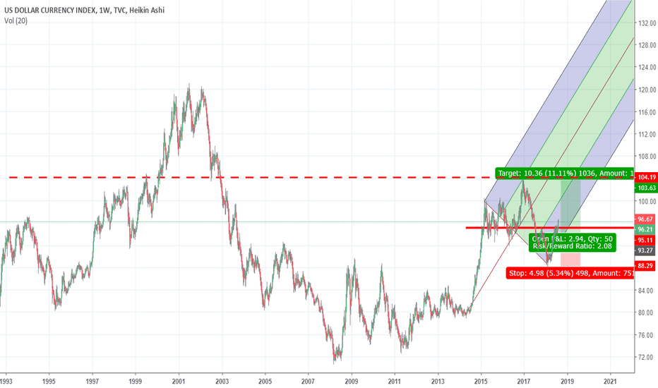 DXY: KING DOLLAR WEEKLY BOUNCE