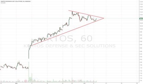 KTOS: Long setup