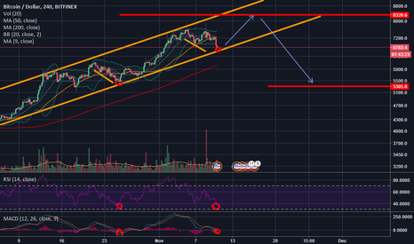 BTCUSD: Bitcoin(BTC) TO 8300$ we are still in the up trend