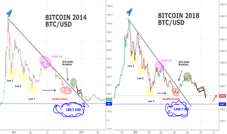 BTCUSD: OH NOO! My 2014 Comparison is Alive - Reversal at 4,888.7 USD?