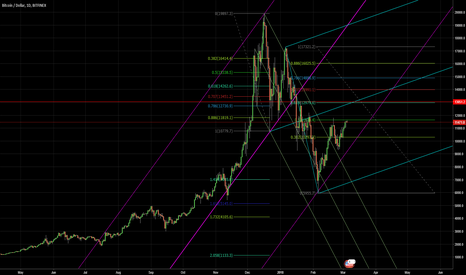 BTCUSD: Don't be too hopeful for anything!