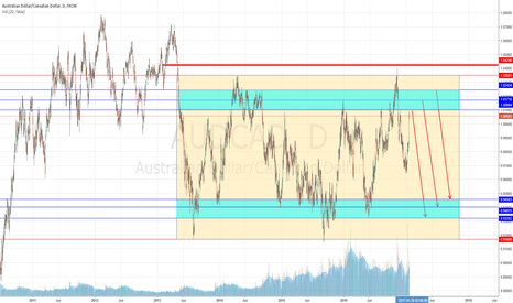 AUDCAD: AB=CD PATTERN