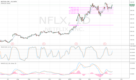 NFLX: NFLX bounce from the 50% Fib