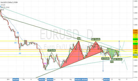 EURUSD: EU - Waiting for momentum