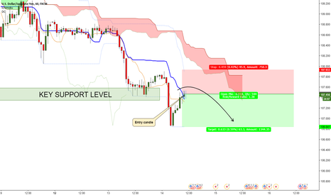 USDJPY: USDJPY (1h) - Entered short trade