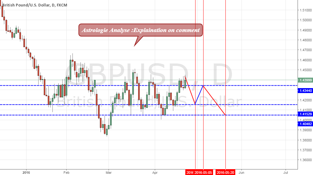 Gbp usd D1 Astrologie Update