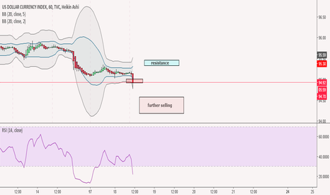 DXY: DXY more downward pressure