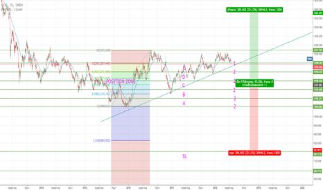 XAUUSD: Gold-XAUUSD กลยุทธ์เทรดสำหรับฝั่ง Buy