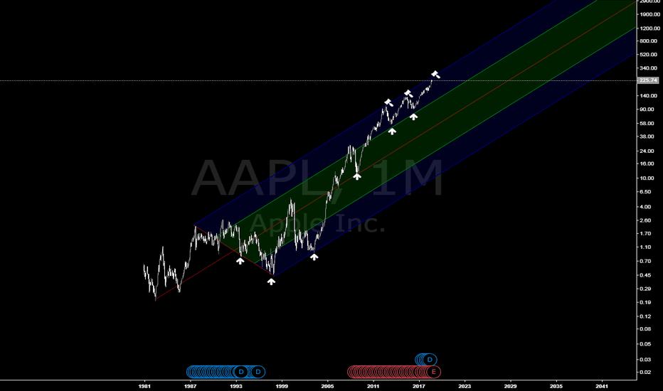 AAPL: Apple pitchforks etc