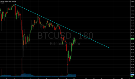 BTCUSD: BTC_Upper Bound on Downtrend (Log scale)_Dec 20
