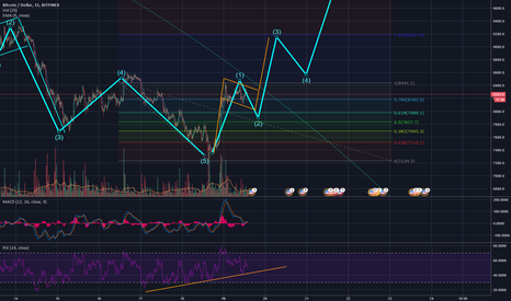 BTCUSD: BTC is coming back from the MUD!