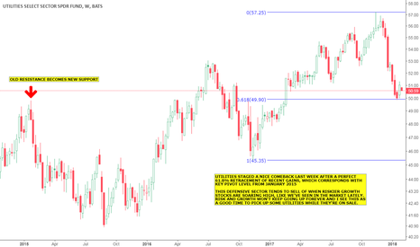 XLU: Utilities Staging a Come-back